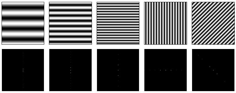 Exemple de spectres d'images sinusoïdales. Pour chaque image, on voit 3 coefficients non nuls dans le spectre : les coefficients qui correspondent à la fréquence de la sinusoïde, et le coefficient central, qui correspond à la fréquence (0,0), et don
