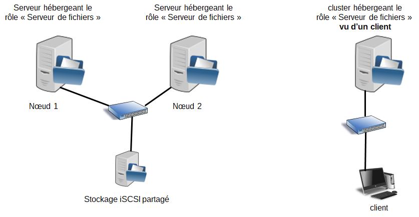 Stockage partagé sous Windows Server