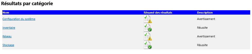 Résultats par catégorie de test