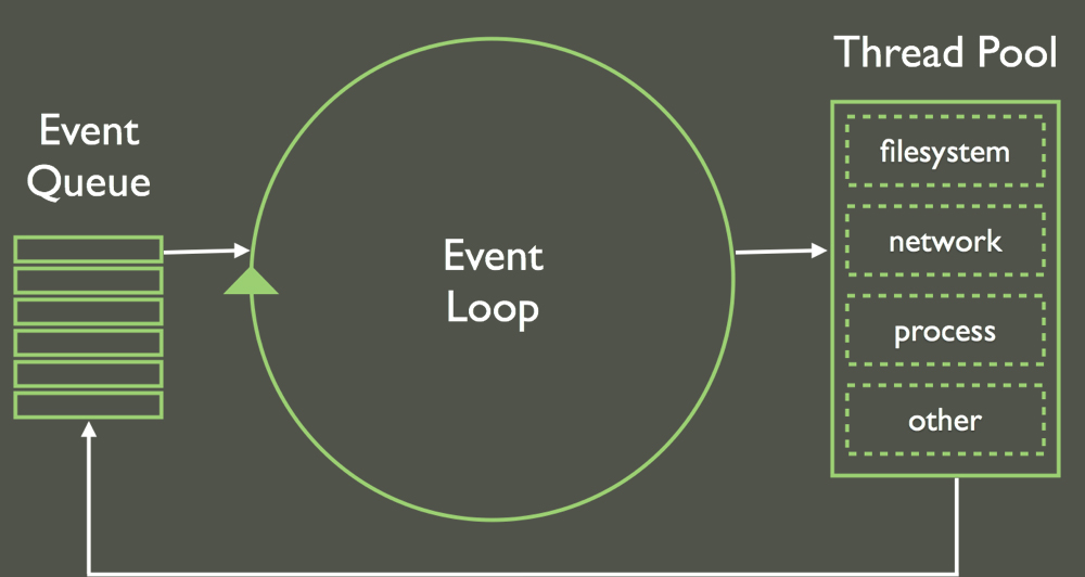 Event Loop en JavaScript