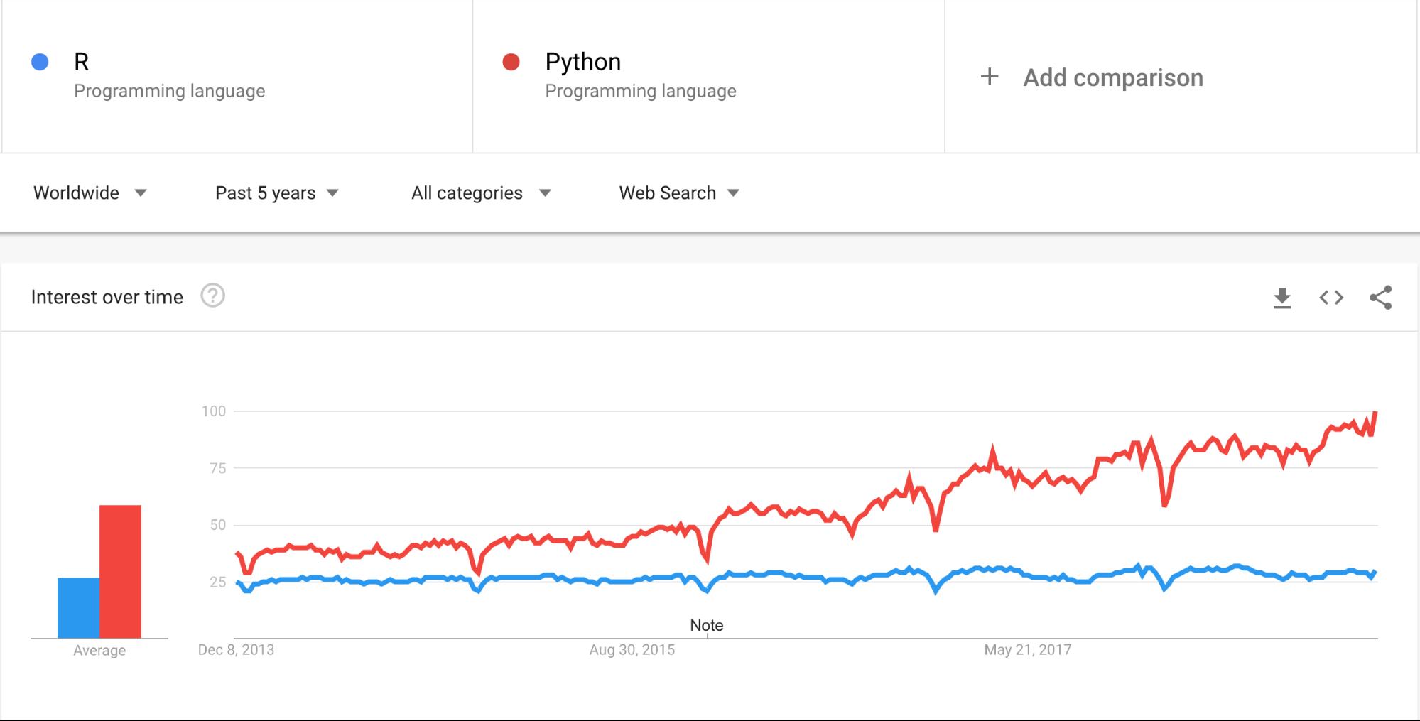 Quel est le langage le plus recherché sur Google ?