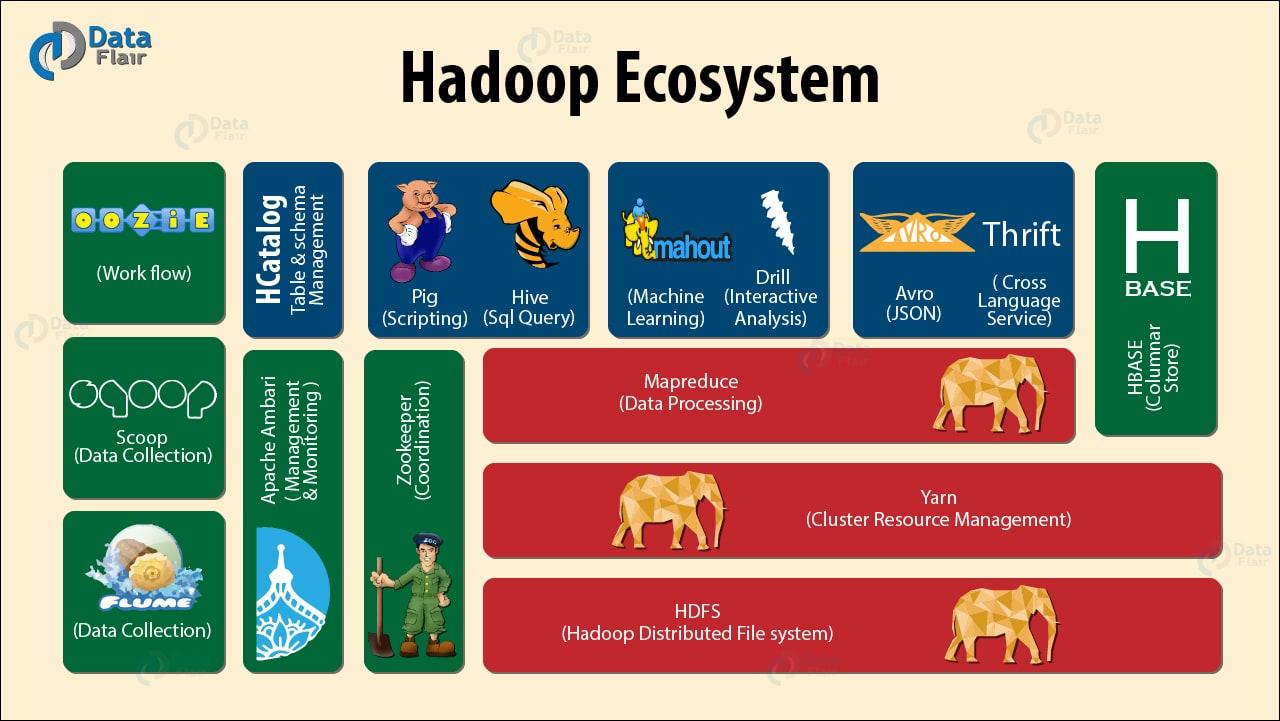 L'éco-système Hadoop est très fournit et répondra à tous vos besoins pour la mise en production