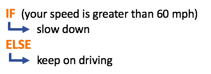 IF/ELSE for respecting the speed limit