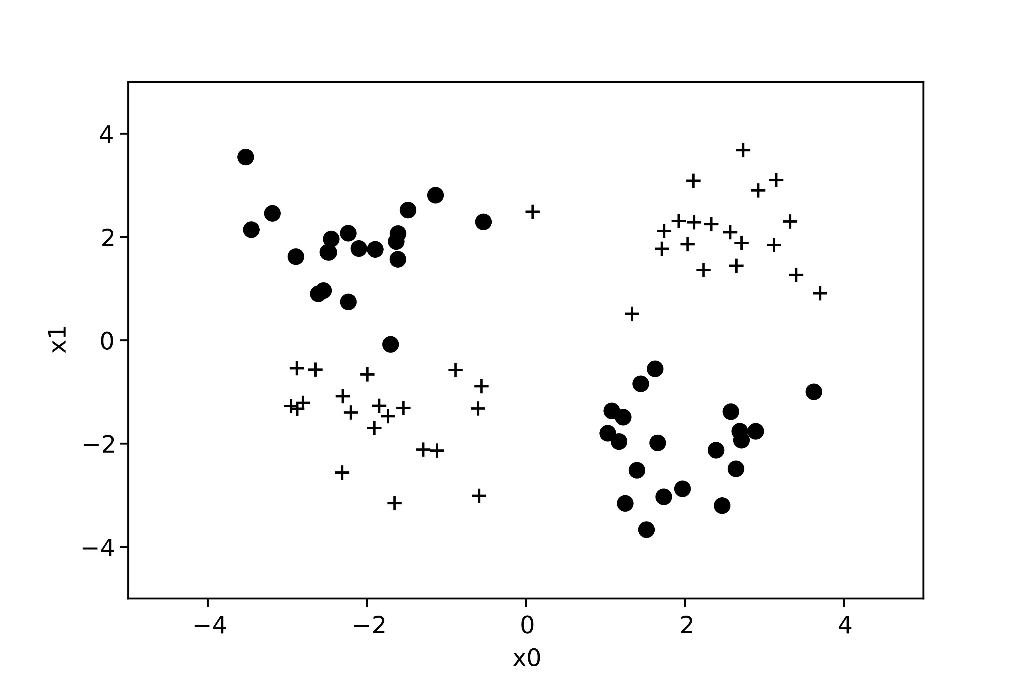 Un exemple non linéairement séparable