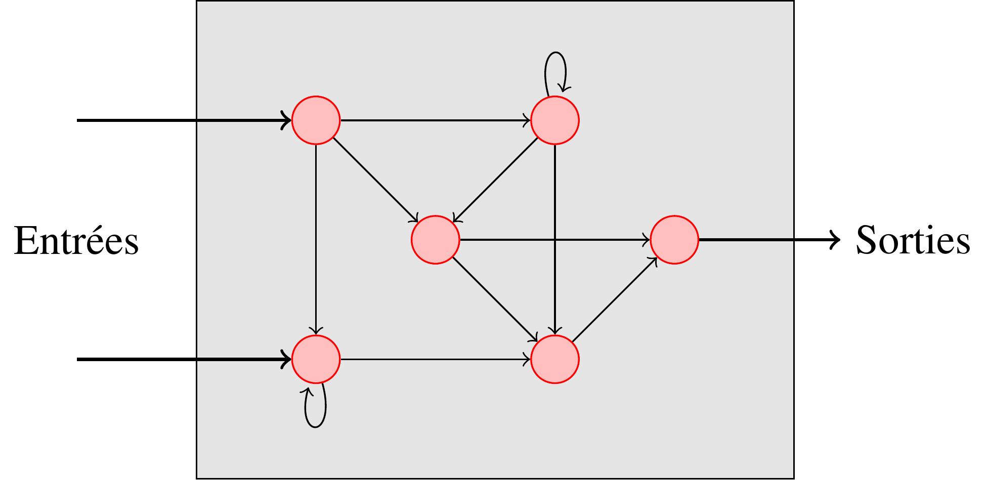 Une topologie quelconque