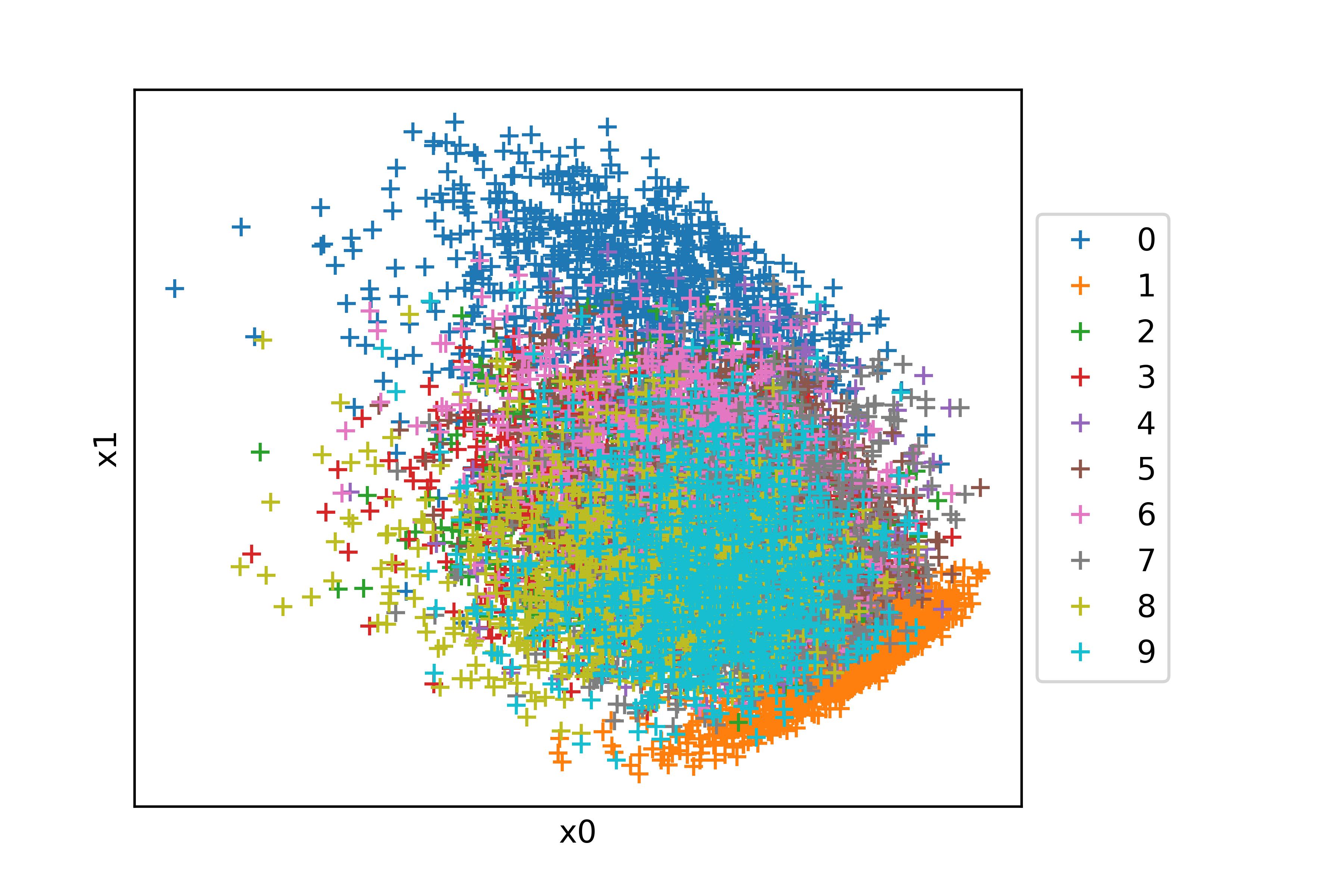 Projection des chiffres de la base MNIST en 2D grâce à un ACP