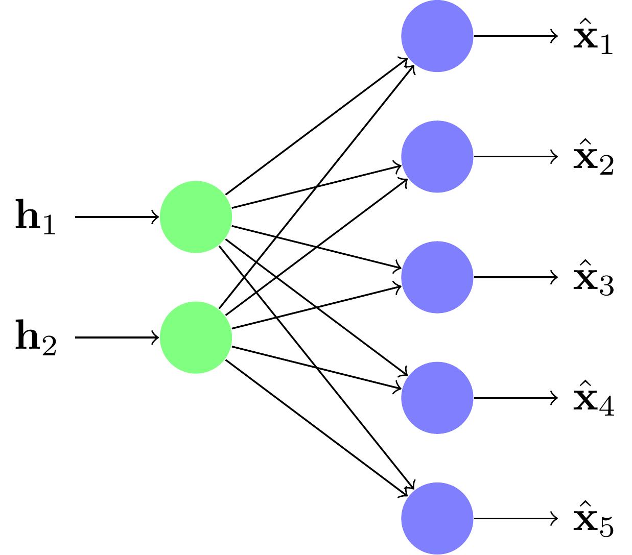 La partie Décodeur d'un réseau diabolo