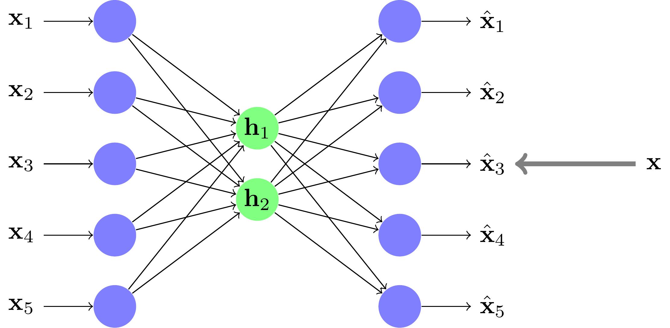 L'apprentissage d'un réseau diabolo