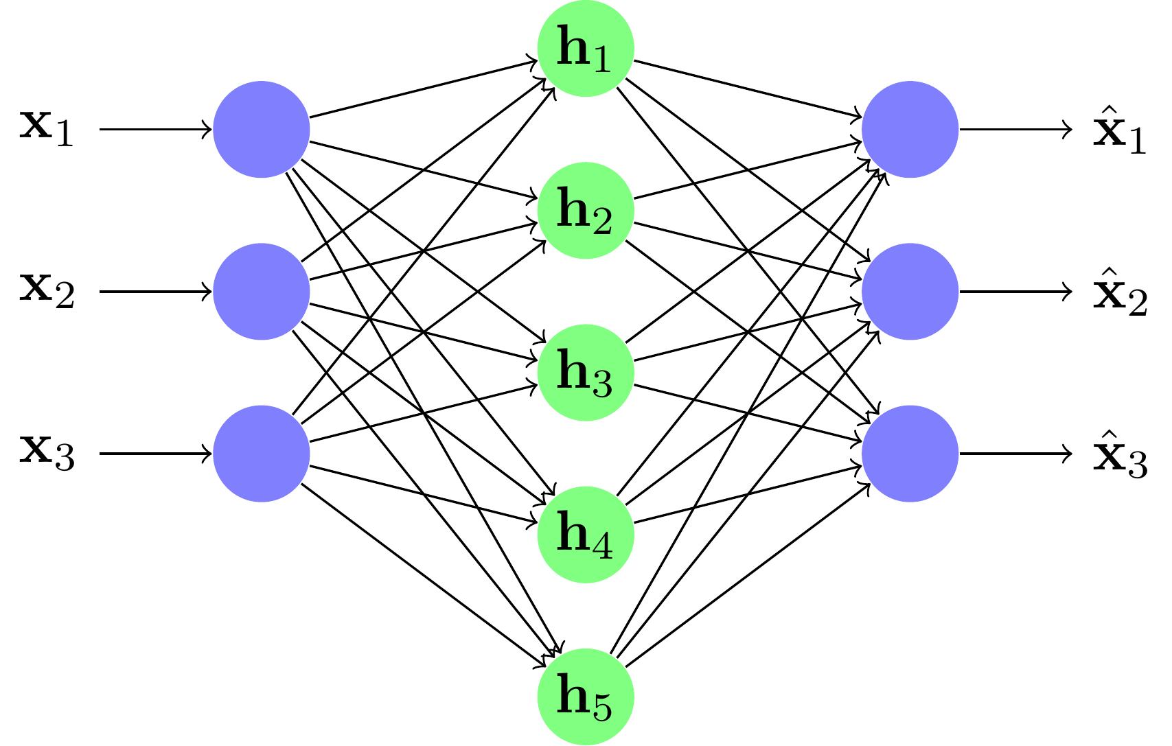 Un exemple de réseau over-complete