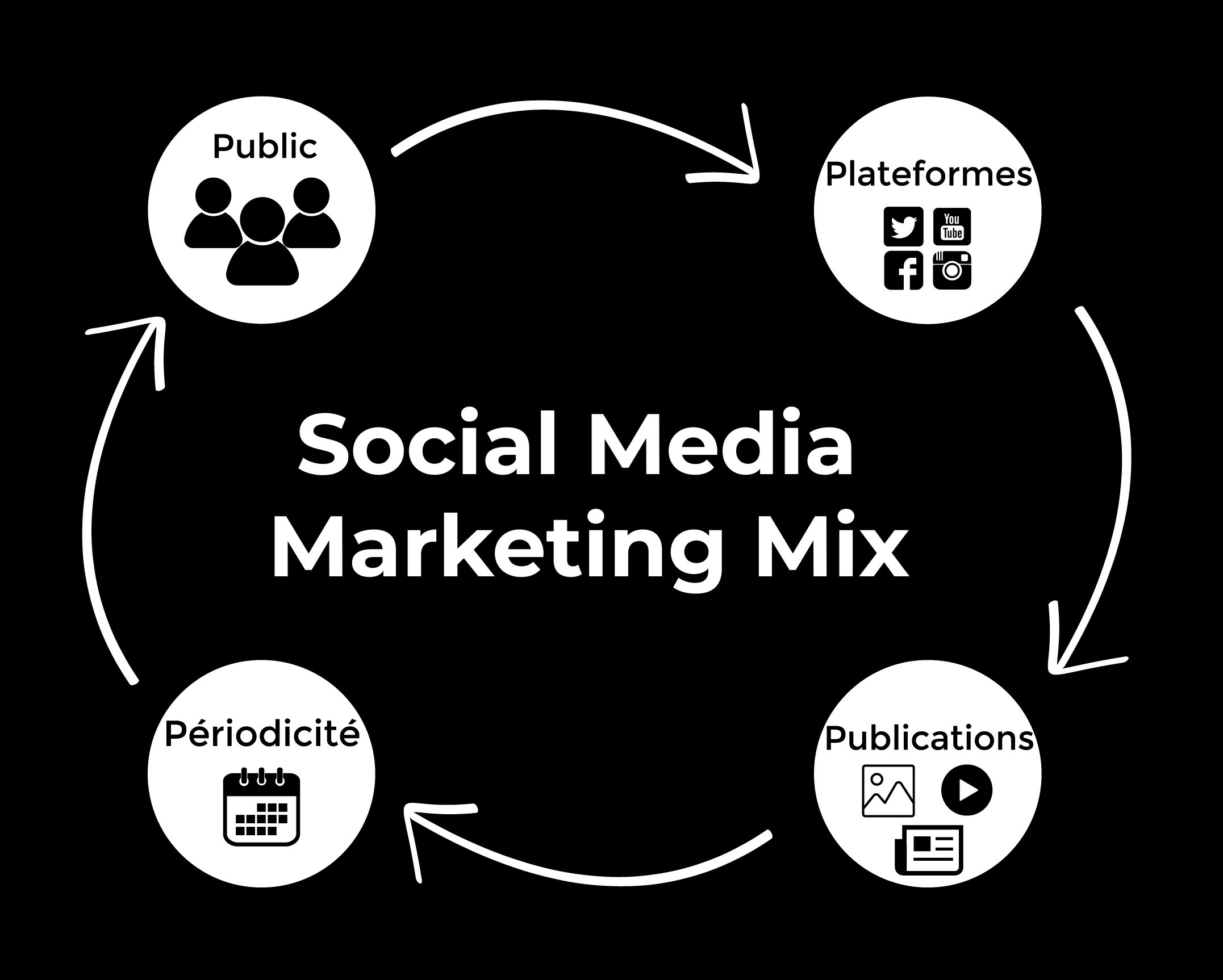 Image représentant la stratégie social media marketing mix