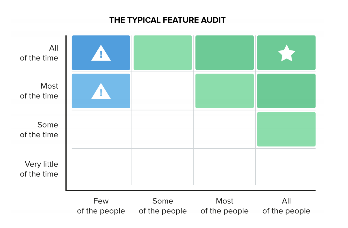Le plan typique d'un audit de fonctionnalités