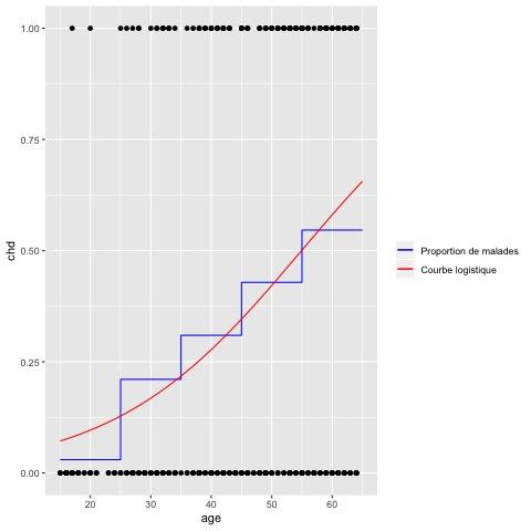 Visualisation de la fonction de lien obtenue