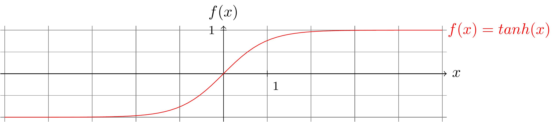 La fonction de transfert tanh