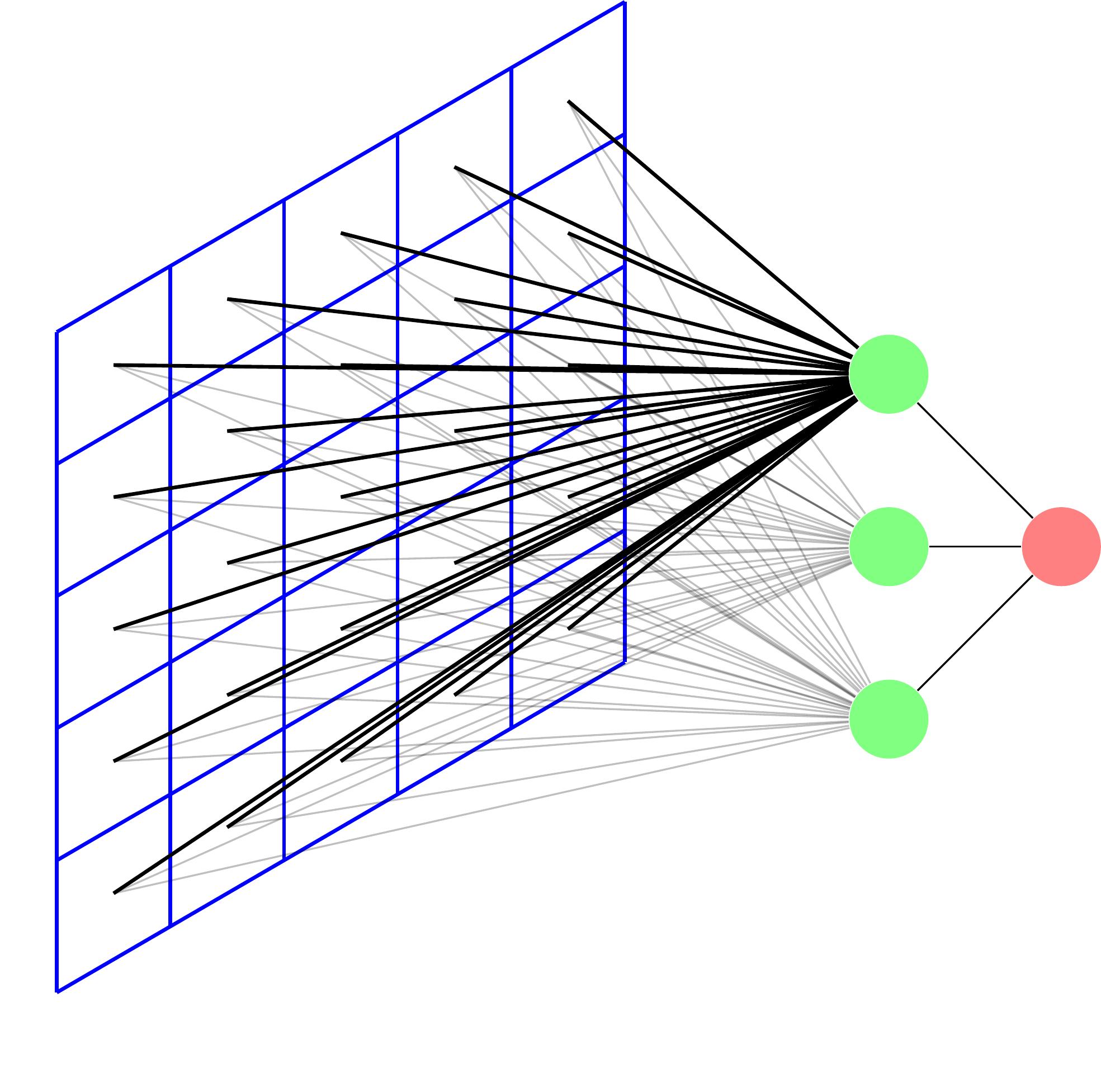 Un réseau de neurones naïf sur une image