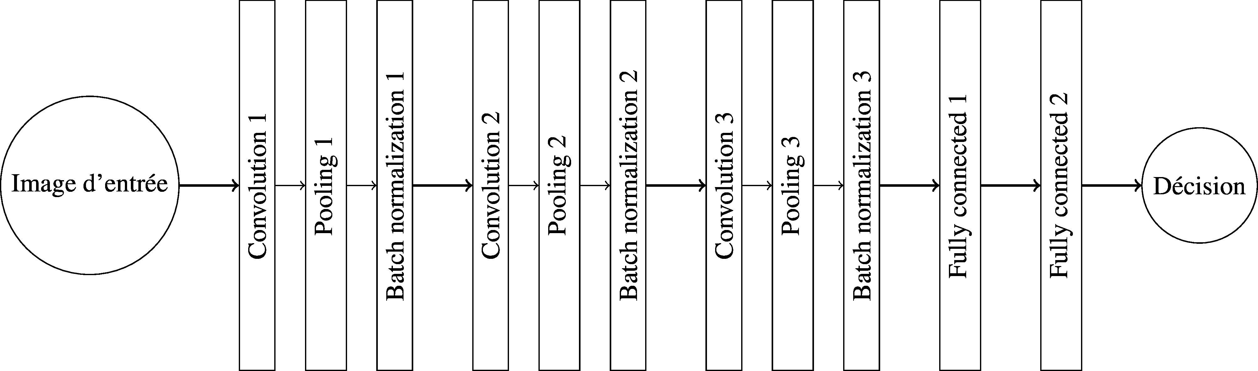 Un réseau profond complet