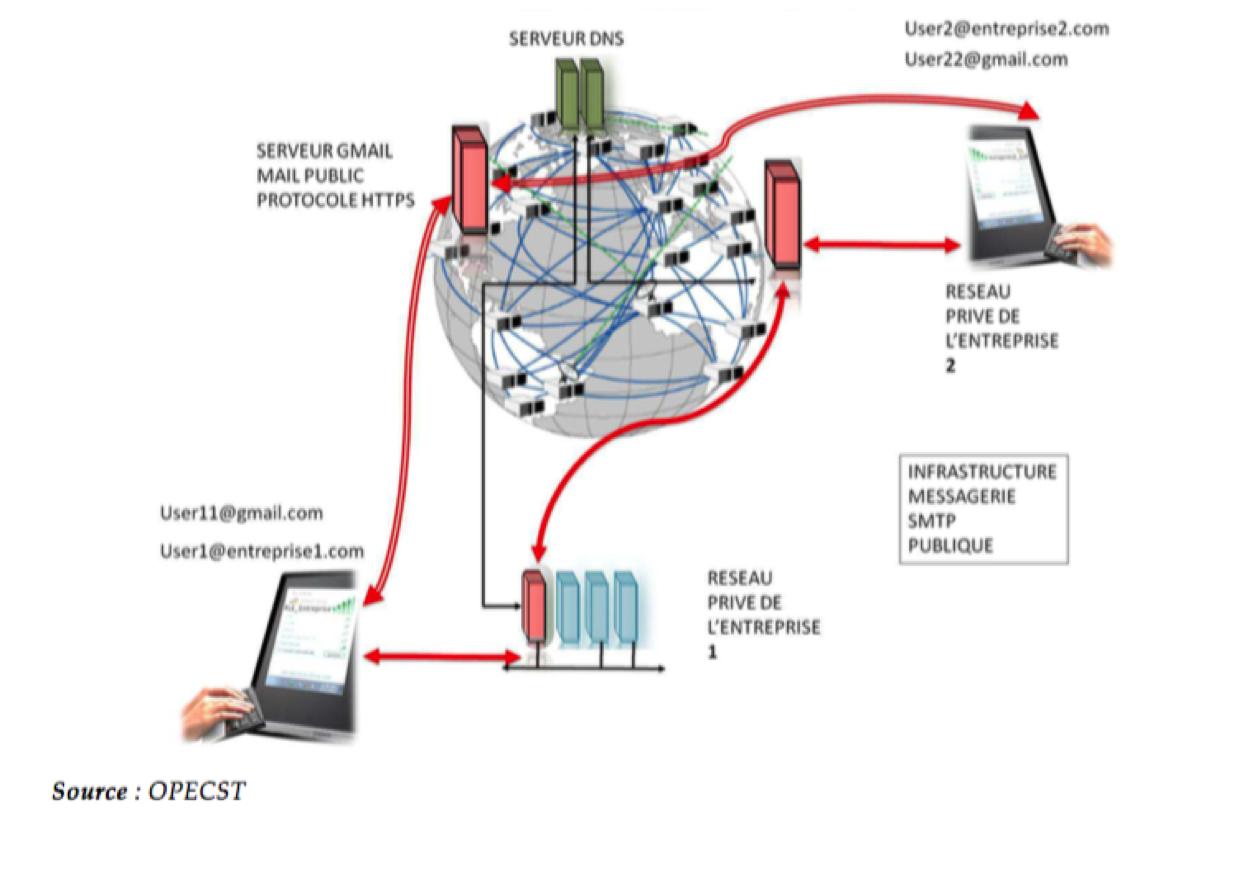Schéma d'un système