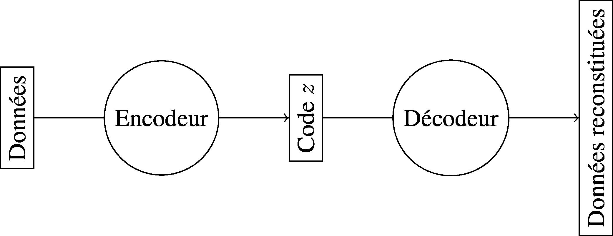 Schéma général d'un auto-encodeur