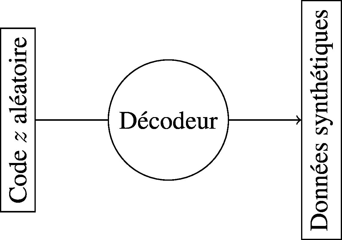 La partie décodeur d'un auto-encodeur
