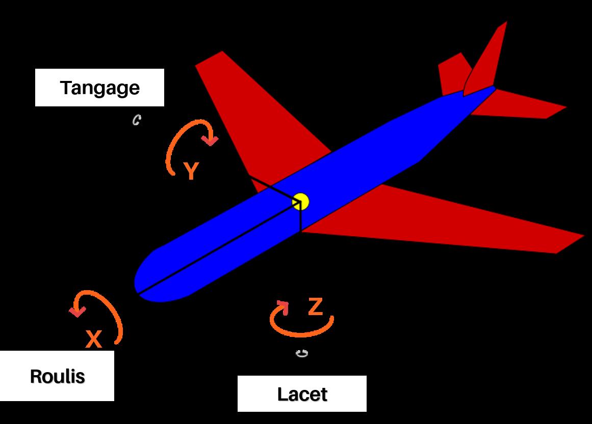 l'état cinématique d'un objet non déformable est entièrement déterminé par les trois coordonnées de son centre de gravité et de trois angles qu'on appelle respectivement lacet, roulis, tangage