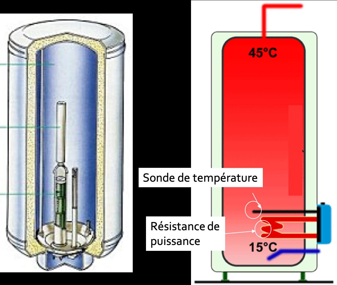 Cumulus d'eau chaude et synoptique fonctionnel électrique