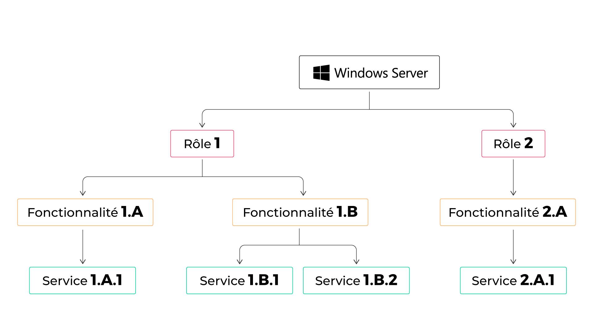 Organisation d'un serveur Windows en rôles, fonctionnalités et services