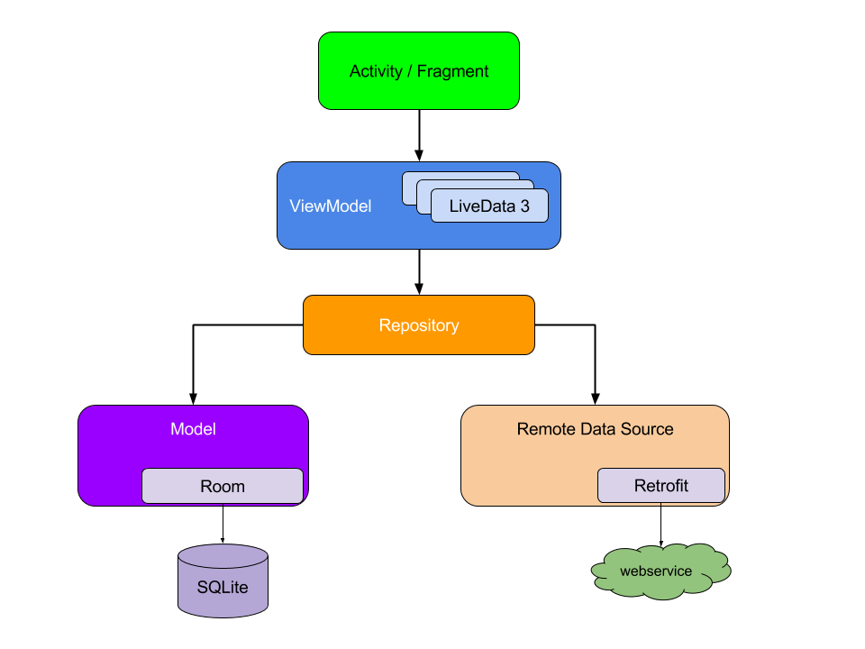 Example Android Architecture Components