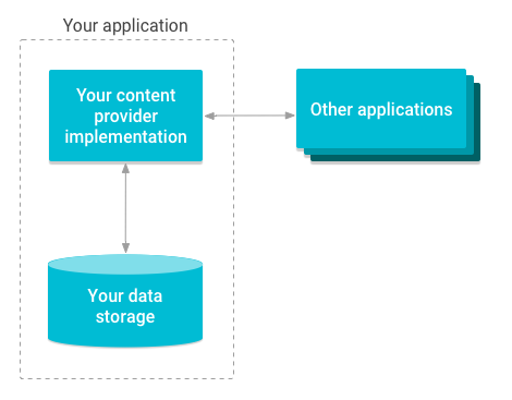 Overview of how a Content Provider works