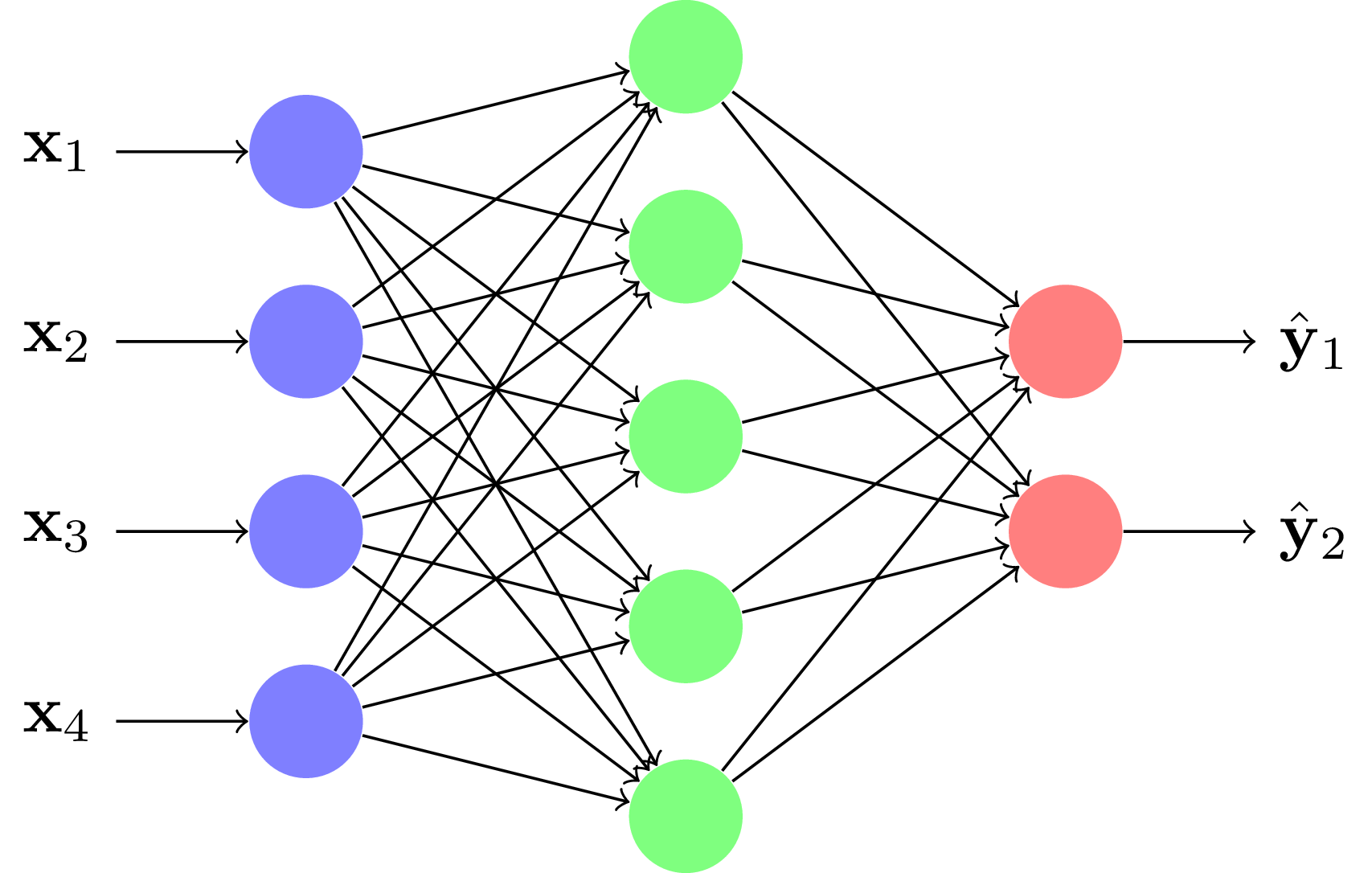 Un réseau multi-couche