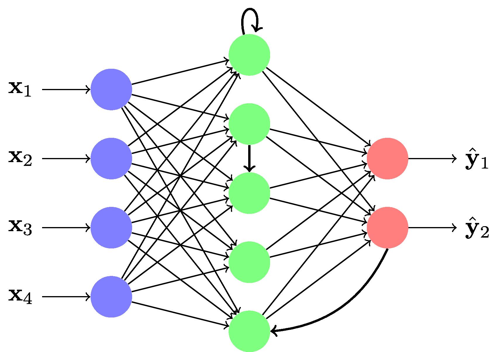 Un réseau réccurent