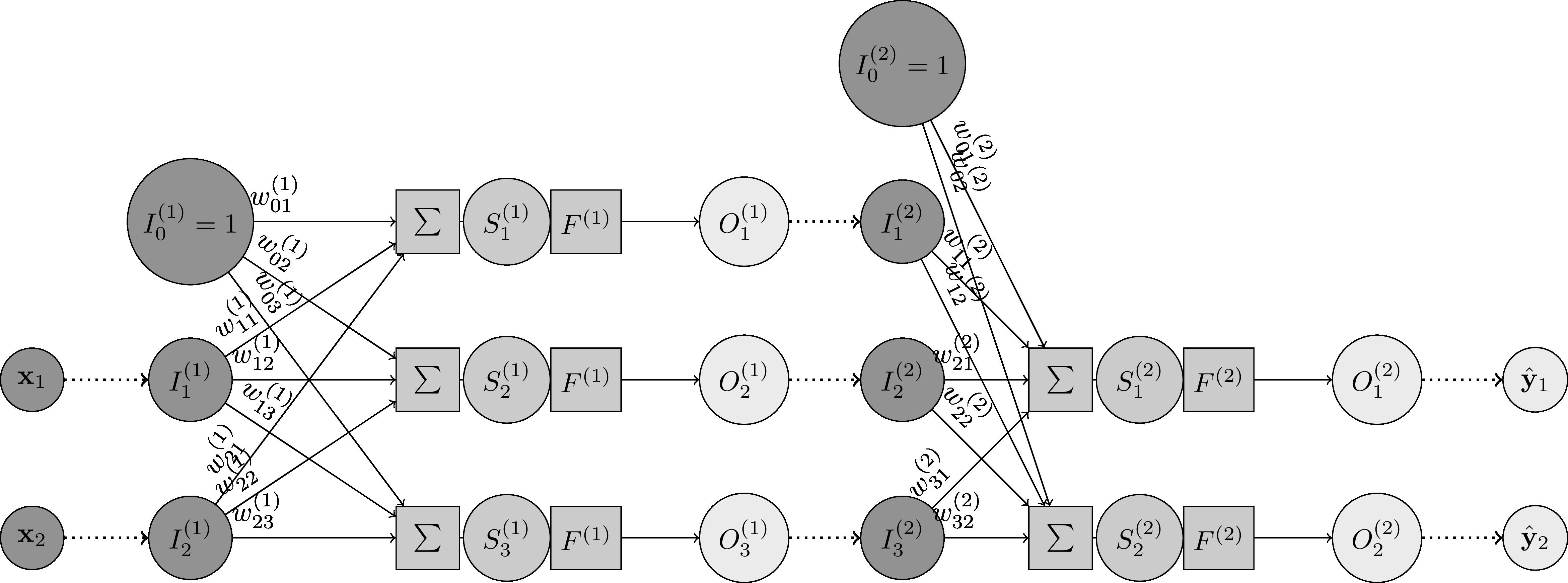 Un réseau à deux couches