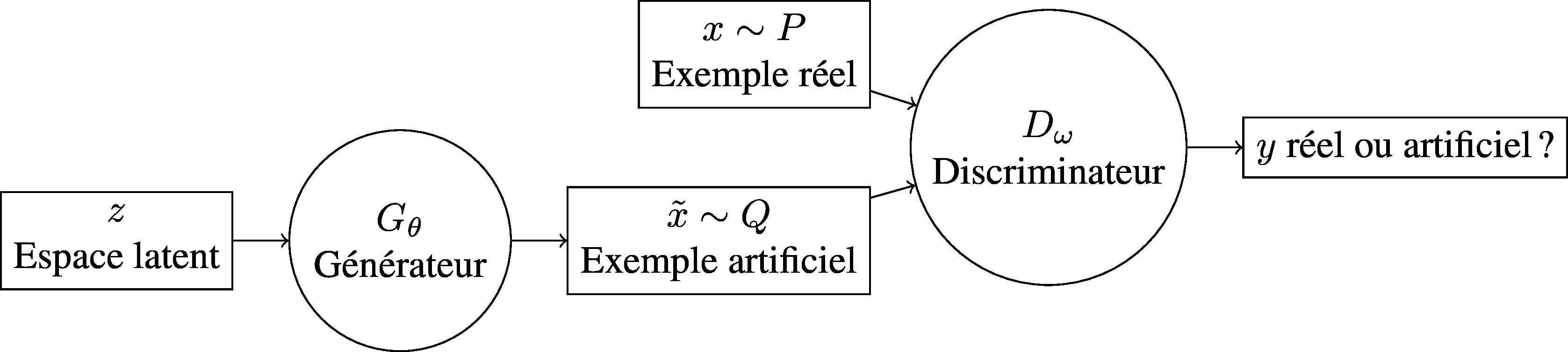 Schéma général d'un GAN