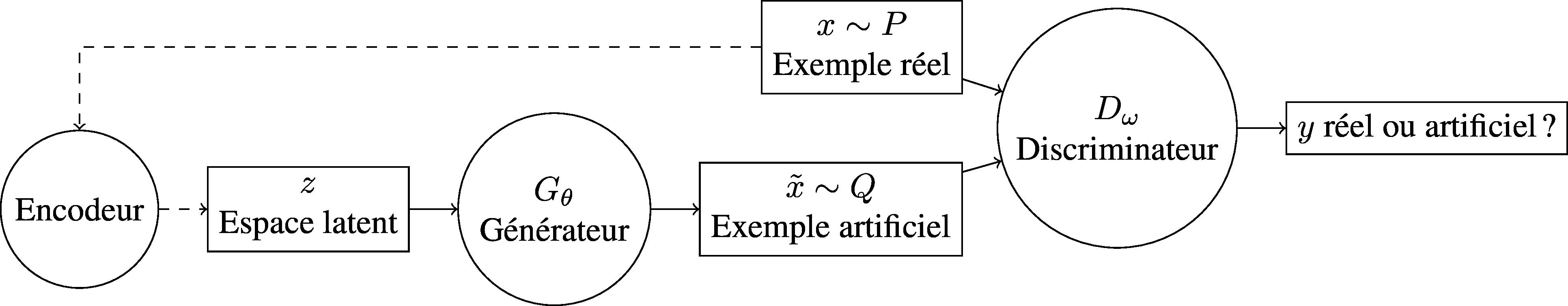 Un auto-encodeur associé à un GAN