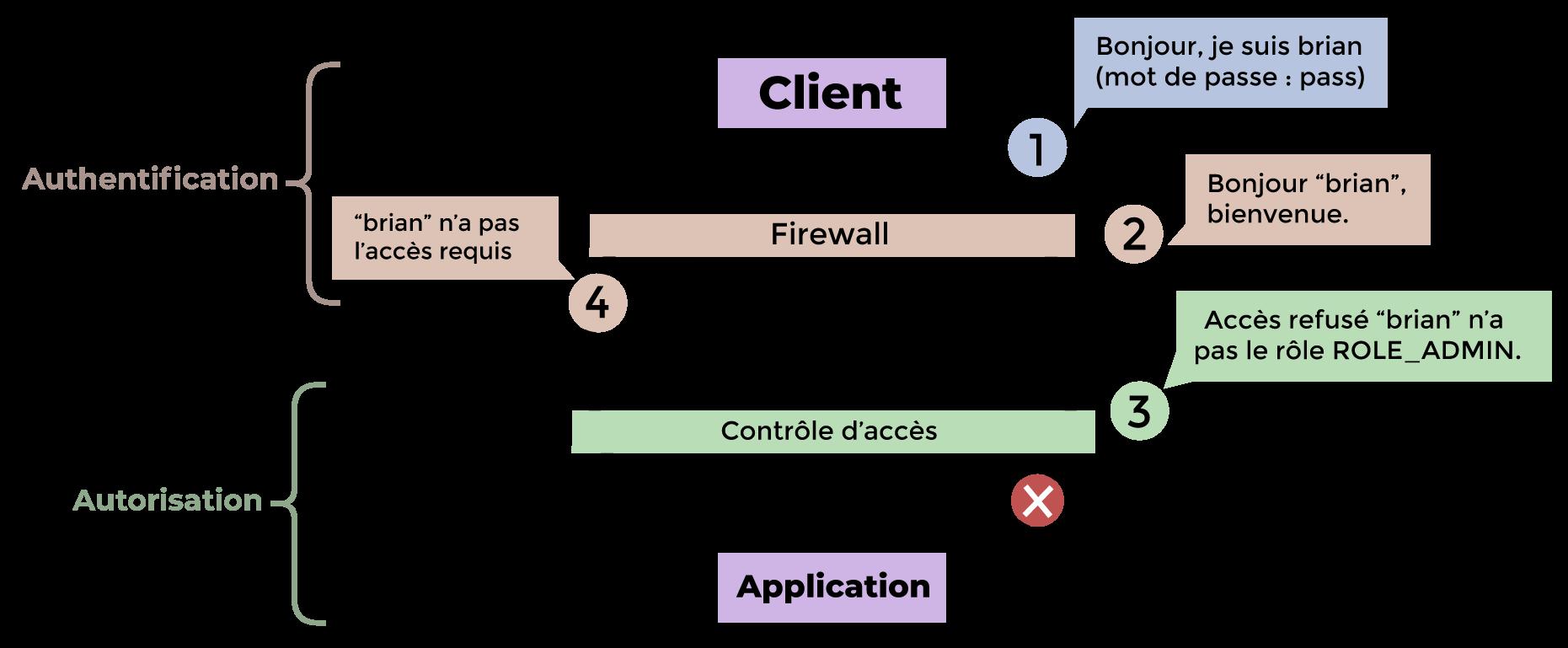Mécanisme de sécurité pour une page qui requiert des droits particuliers : visiteur identifié.