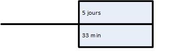 Graphe Temps Valeur : Bilan