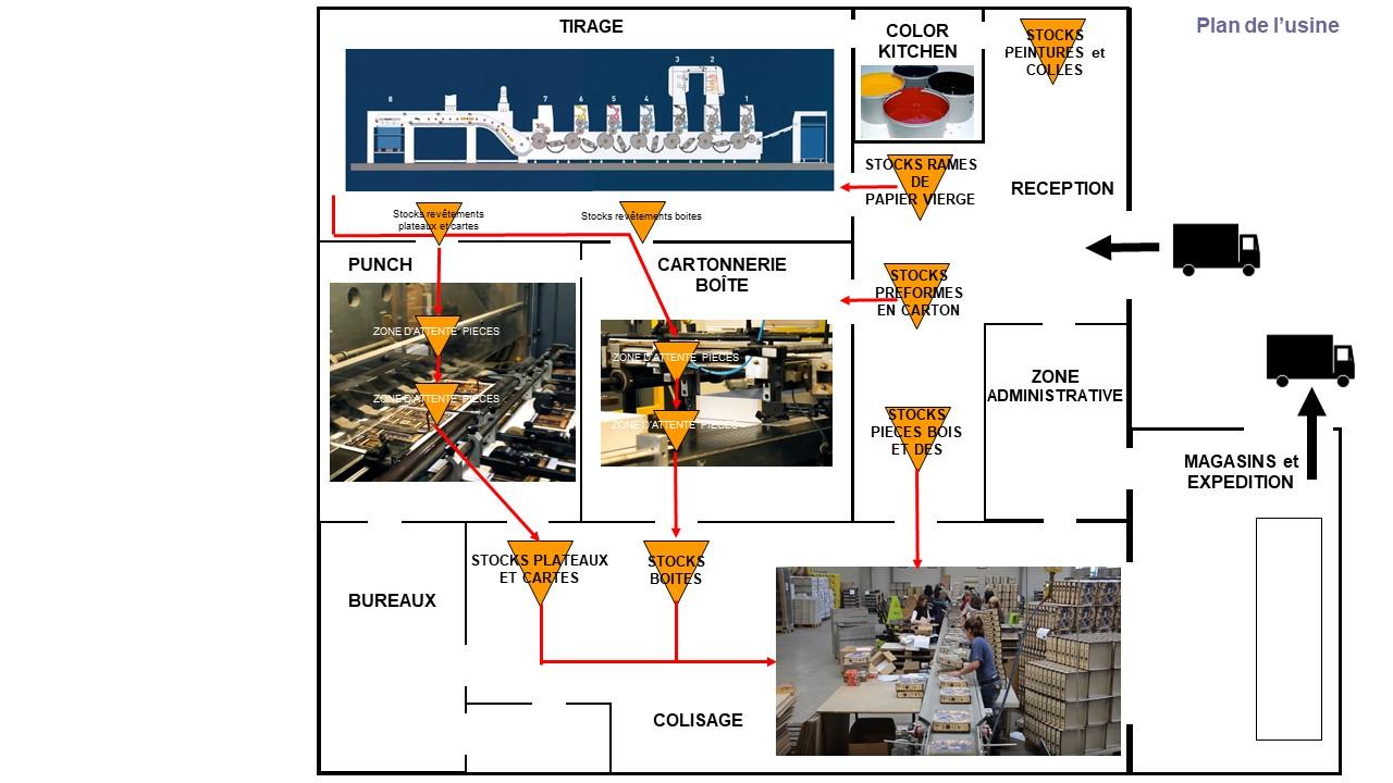 Implantation de l'usine et flux de matières