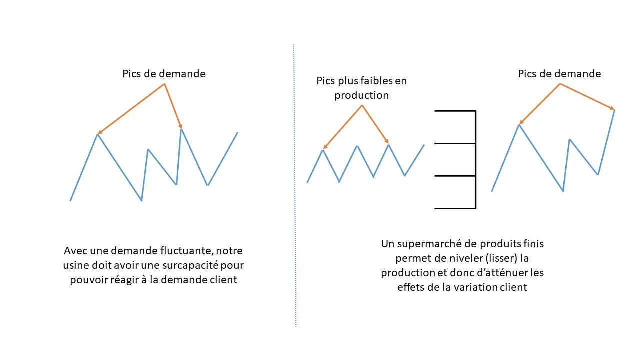 Compenser les effets de la variation client