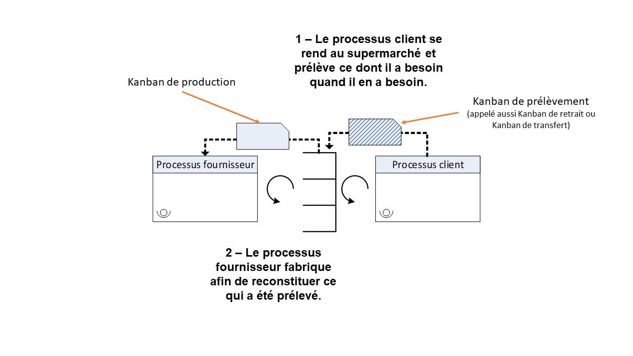 Système à flux tiré avec zone de stockage