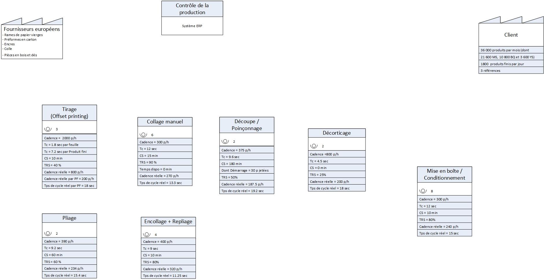 Processus et données