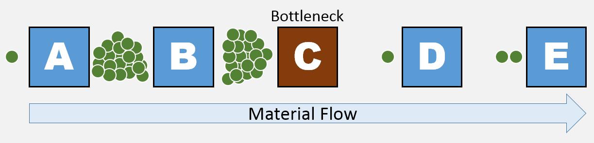 https://commons.wikimedia.org/wiki/File:Jam-before-Bottleneck.png