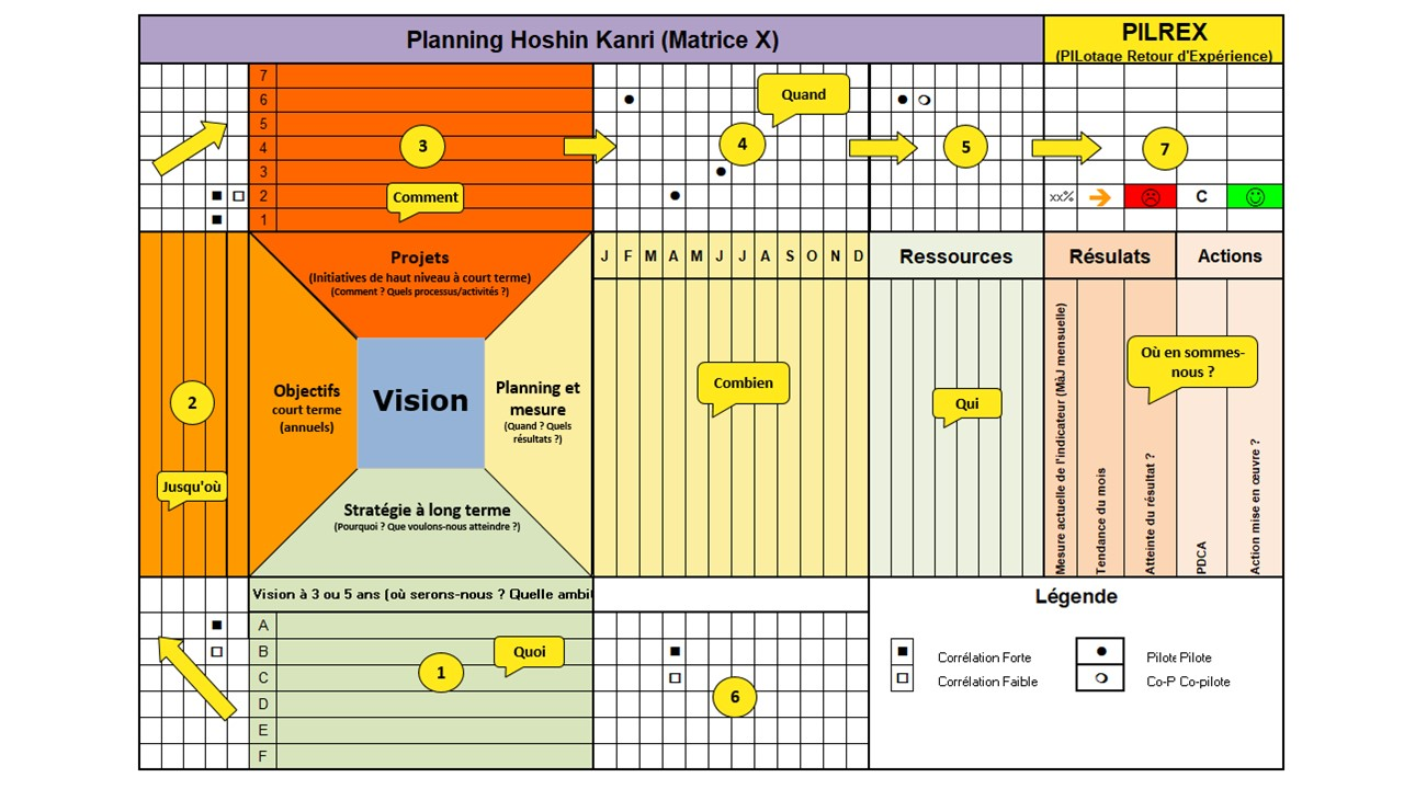 La matrice X : Support de la méthode Hoshin Kanri
