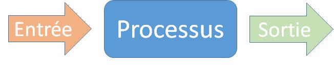 Définition d'un processus