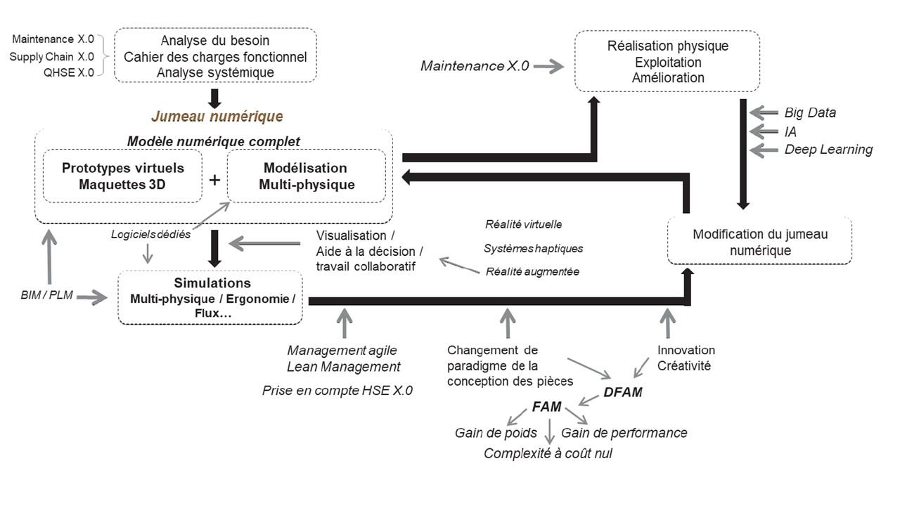 Evolution des métiers liés à la conception de systèmes complexes (Extrait du livre blanc de l'institut de la réindustrialisation