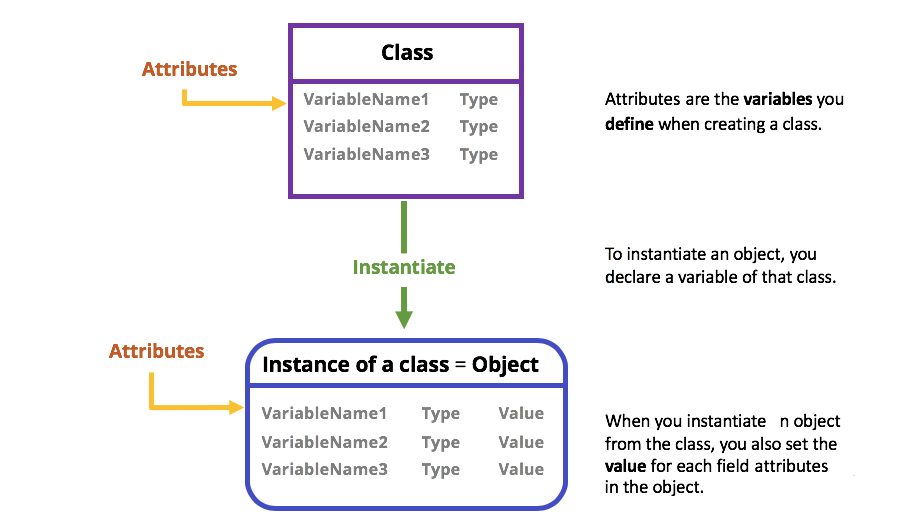 From class to object!