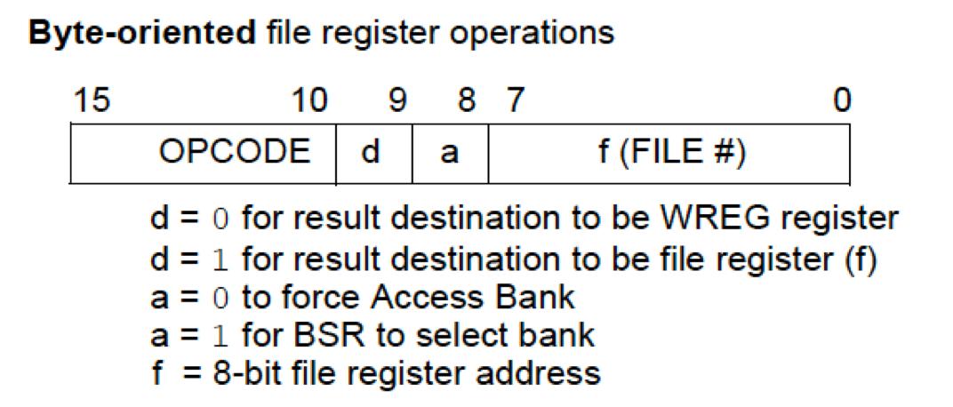 Format d'une instruction traitant un mot (byte)