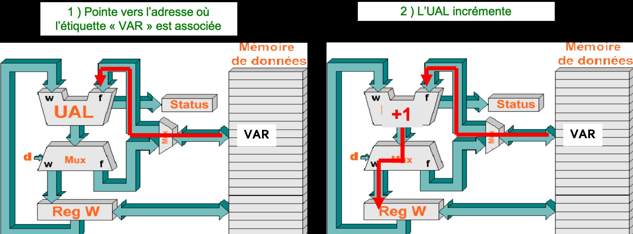 Abrégé de la séquence d'actions cachées par l'exécution de l'instruction INCFVAR
