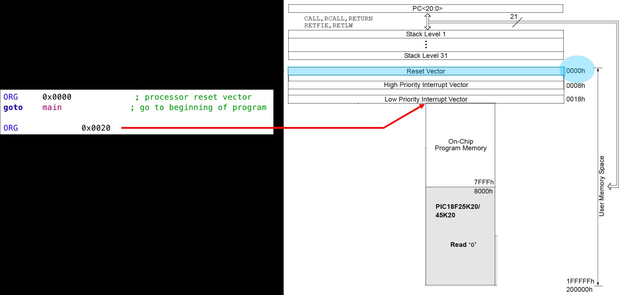 Program Counter et adresses d'implantation du code assembleur