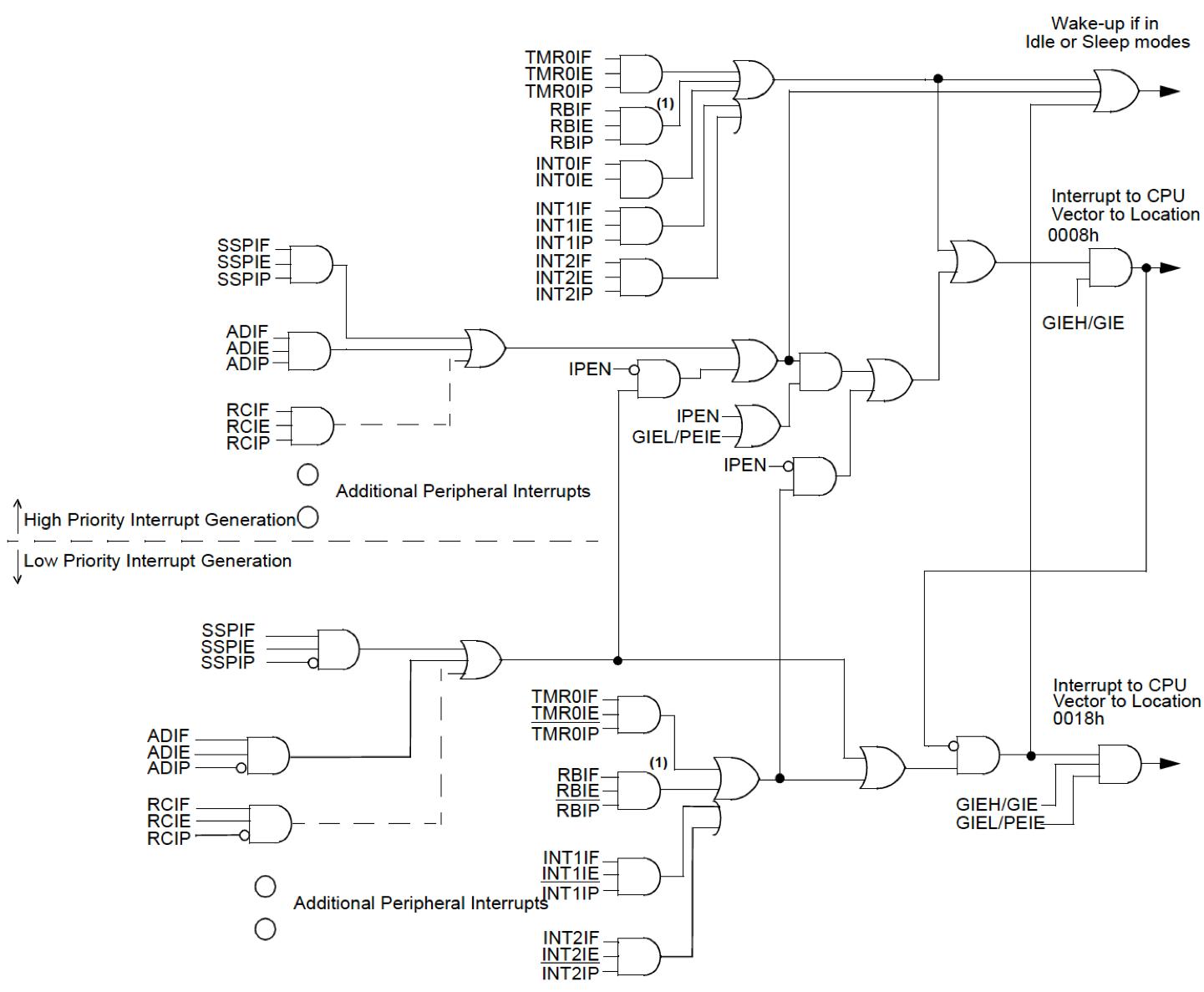Synoptique logique des registres impliqués dans le mécanisme d'interruption