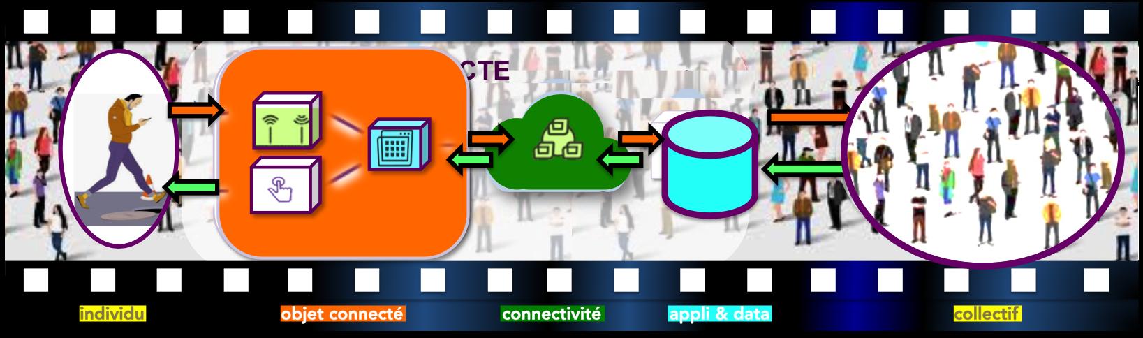 Situations d'usage des objets connectés, de l'objet connecté capable d'observer et de modifier son environnement au collectif qui contribue à l'amélioration de ces usages en passant par l'opérateur de service qui collecte, traite et optimise nos donn