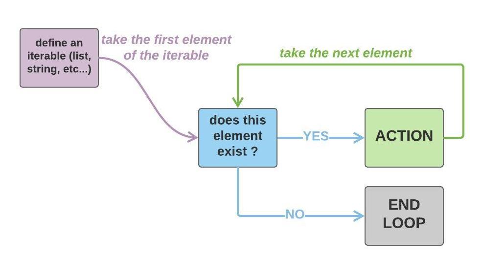 understand loop logic !