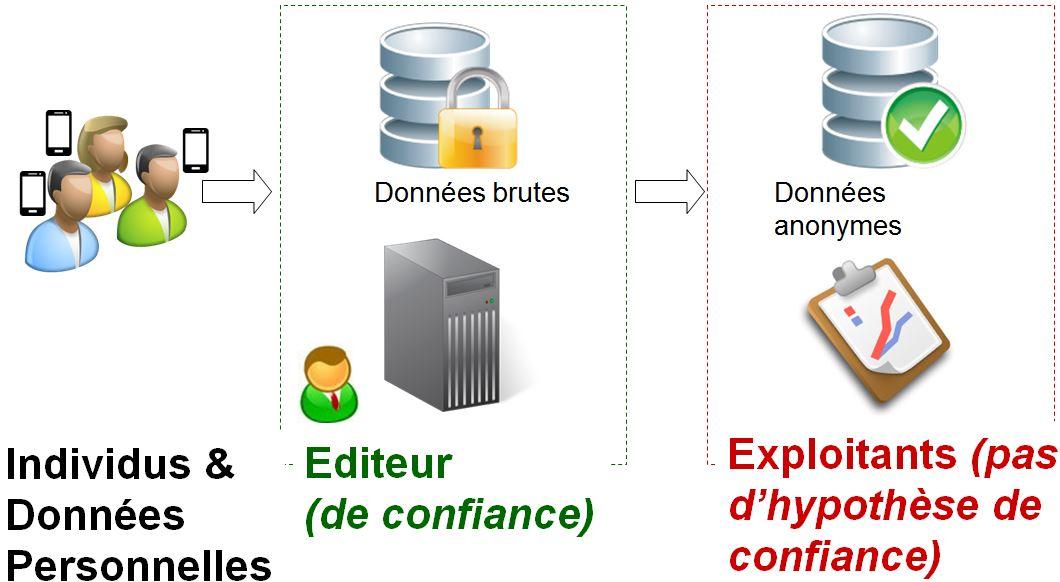 La transition des données personnelles aux données anonymes